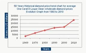 Diamond Price Chart Over Time Welcome To Le Roi Diamonds Entheos Diamond Cutting Works