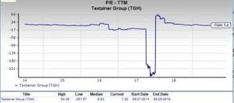 Should Value Investors Consider Textainer Tgh Stock Now