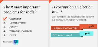 s mid term poll is corruption s biggest problem