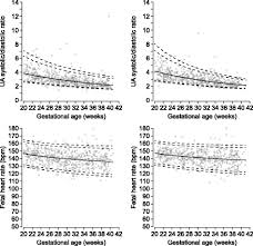 Mca Doppler Normal Values Chart Sex Differences In Umbilical Artery Doppler Indices A