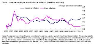 Headline Inflation Chart How Is Inflation Affected By Globalisation World Economic