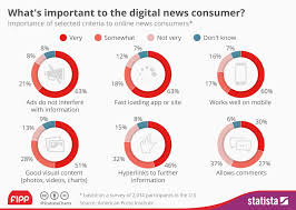 Chart Of The Week Whats Important To The Digital News