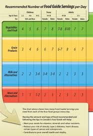 Canada Food Guide Servings Chart This Chart Is The
