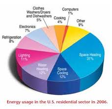 What You Need To Know About Energy The National Academies