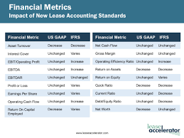 New Lease Accounting Changes Impact Financial Metrics