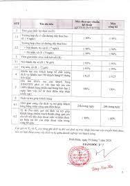Công bố chất lượng dịch vụ - Công ty TNHH MTV truyền hình cáp Quy Nhơn -  0256.3822117