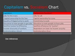 Socialism Vs Capitalism Chart Love It Or Hate It By Marcelo Bayon What Is Capitalism Ask