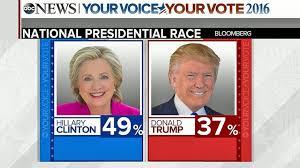 「clinton vs trump」の画像検索結果