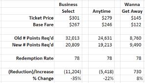 Southwest Rapid Rewards Points Chart Southwest Just Set New Values For Rapid Rewards Points