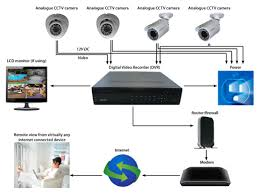 cctv camera installation diagram pdf cctv image cctv diagram installation cctv auto wiring diagram schematic on cctv camera installation diagram pdf