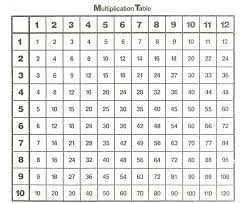 Multiplication Tables Through 12 Multiplication Tables 1 12 Printable Worksheets Worksheet Template