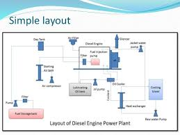 Power Plant Engineering Layout Manual E Books