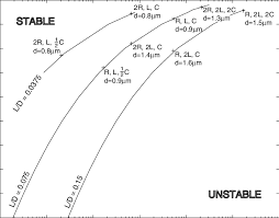 Trade Off Chart Tradeoff Chart For Microbearing Design For A Given Length