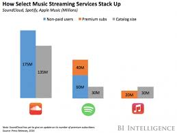soundcloud image size spotify has backed out of soundcloud acquisition business insider