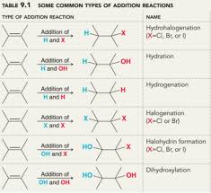 Alkene Addition Reactions Chart Chapter 9 Addition Reactions Of Alkenes Alkynes Ii