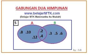 Diagram Venn Gabungan Gabungan Dua Himpunan Dan Contoh Soalnya