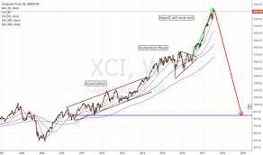 Dotcom Chart Dotcom Tradingview