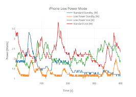 How Much Longer Does My Iphone Last In Low Power Mode Wired