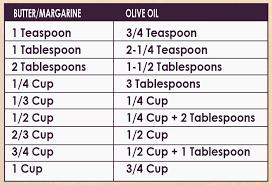 Butter To Shortening Conversion Chart Combinations Oil Vinegar 2geaux Oil Vinegar 2geaux