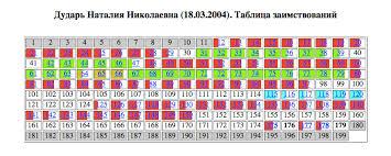 Алексей Навальный Справедливость по путински Кулаченкова в   wiki dissernet org wsav