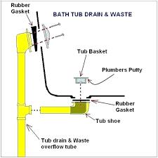 tub bathtub drain kit home depot trap p installation assembly
