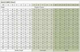 Bmi Chart For Seniors 31 Organized Weight Height Chart Elderly Women
