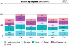 Insulated Wire Cable Market Investment Opportunities In