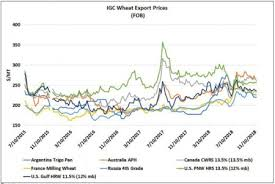 International Grains Council Data Shows U S Wheat Prices In