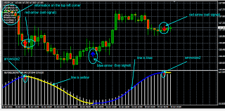 Free Buy Sell Signal Chart Ultimate Buy Sell Secret Forex Arrow Indicator Free Download