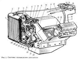 Реферат Система охлаждения автомобиля ЗИЛ ru На двигатели ЗИЛ 130 приняты жидкостная система охлаждения закрытого типа т е она не связана непосредственно с атмосферой в результате чего давление в