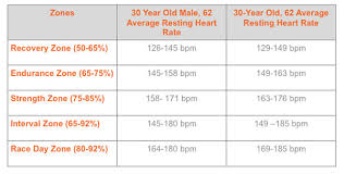 Target Heart Rate Training Born To Reign Athletics