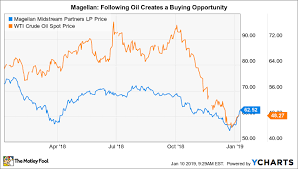 Peter Lynch Chart 3 Stocks Peter Lynch Would Love The Motley Fool