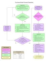 Process Flow Chart Template Purchase Order Process Flow Chart Templates At
