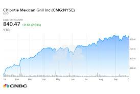 Cmg Stock Chart Cramer Predicts Chipotle Stock Could Soar Nearly 20 To 1 000