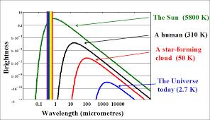 Infrared Light Spectrum Wavelength Chart Infrared Light And The Em Spectrum