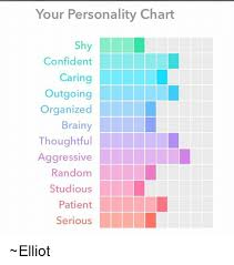Your Personality Chart Your Personality Chart Sh Confident Caring Outgoing