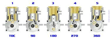 super charger or turbocharger page rcu forums the exhaust port prior to combustion for those who work better photos here is a nice diagram of the porting and timing process of a nitro engine