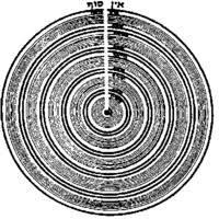 Sefirot Wikiwand