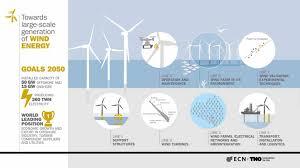 Wind Turbine System Design Towards Large Scale Generation Of Wind Energy Tno