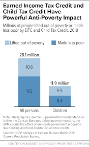 Eic Tax Chart 2018 Child Tax Credit And Earned Income Tax Credit Lifted 10 6