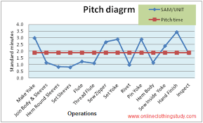 Lean Pitch Chart What Is Pitch Time Pitch Diagram And How To Make A Pitch