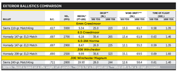 6 5 Creedmoor Vs 308 Ballistics Chart Exclusive Shootout 6mm Creedmoor Vs The 6 5