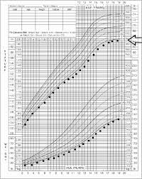 Premature Growth Chart Calculator Exhaustive Medcalc