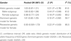 frontiers lack of association of ace ga gene mutation   org