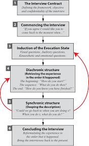 elicitation interview technique guide tactile data inducing