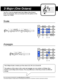 E Major Scale Violin Finger Chart E Major Scale Charts