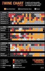 Wine Ready To Drink Chart 29 Best Wine Images Red Wine Beverages Drink