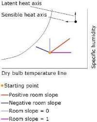 Sensible Heat Ratio Psychrometric Chart Psychrometric Chart Psychrometry In Air Conditioner Sizing