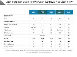 Cash Forecast Cash Inflows Cash Outflows Net Cash Flow