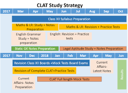 Clat Reservation Chart Pros Cons Of Preaparing Fo Clat In 12th Examvictor